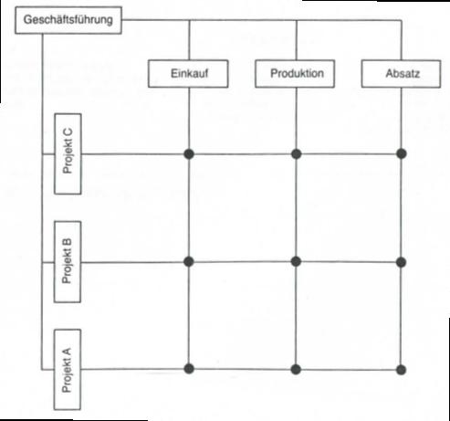 linien vs matrixorganisation